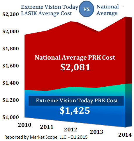 What is the average cost of LASIK in 2014?